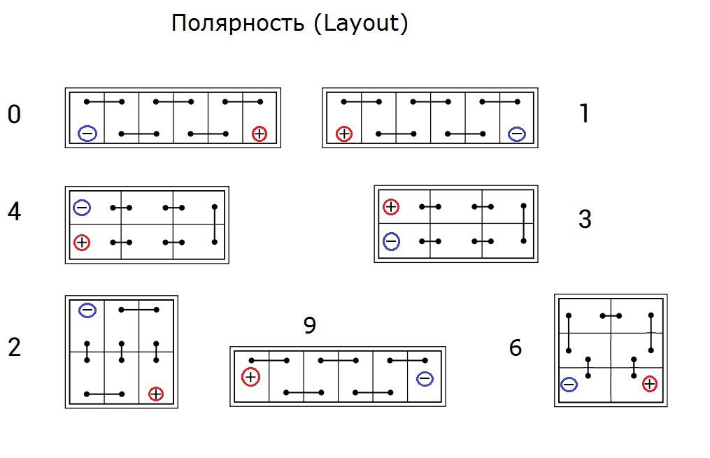 Расположение клемм (terminals), относительно корпуса АКБ.